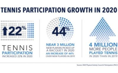 U.S. tennis participation surges in 2020, Physical Activity Council (PAC) report finds
